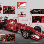 Das ist neu am Ferrari SF15-T