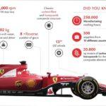 Fakten und Zahlen zu Ferrari