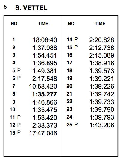 Zeitenliste Vettel
