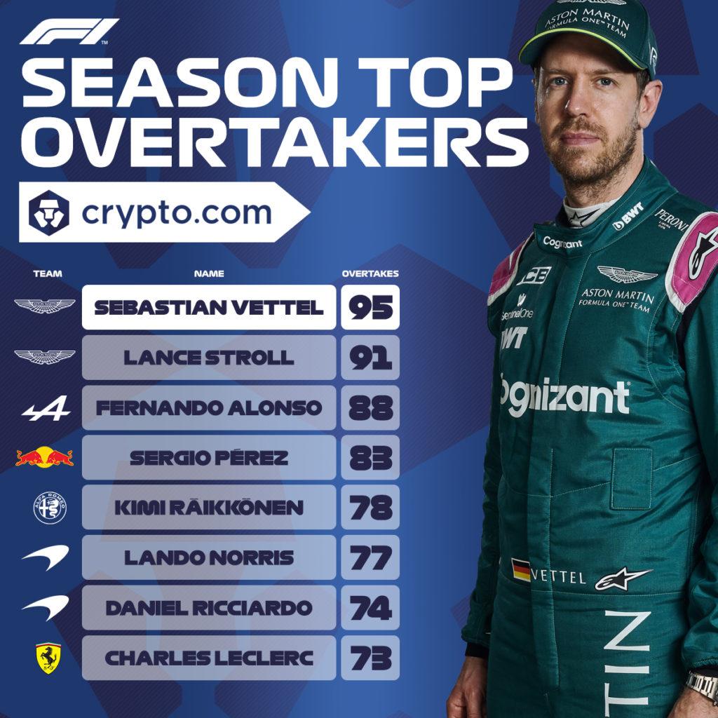 Formel 1 Überhilstatistik 2021 Vettel